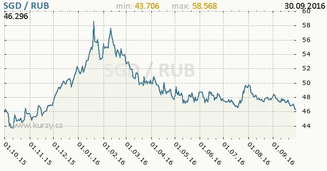 Graf rusk� rubl a singapursk� dolar