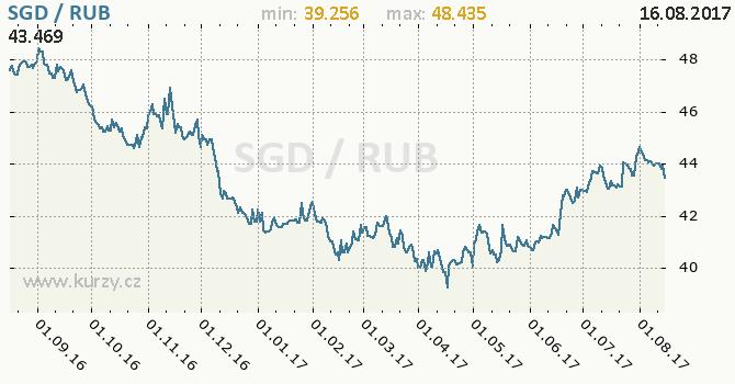 Graf ruský rubl a singapurský dolar
