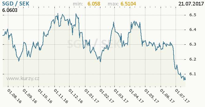 Graf švédská koruna a singapurský dolar