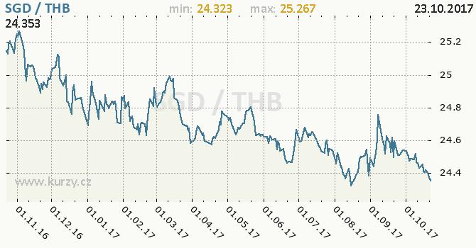 Graf thajský baht a singapurský dolar