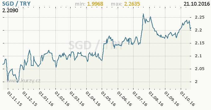 Graf tureck� lira a singapursk� dolar