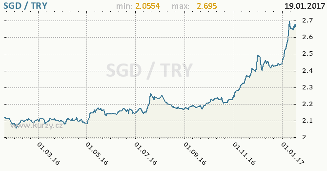 Graf turecká lira a singapurský dolar