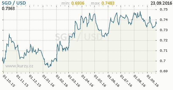 Graf americk� dolar a singapursk� dolar