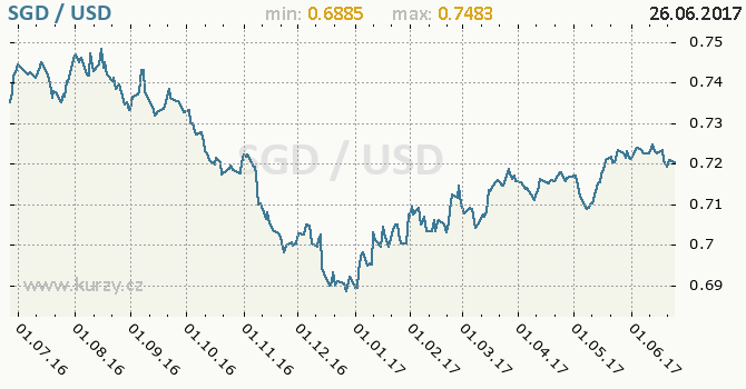 Graf americký dolar a singapurský dolar