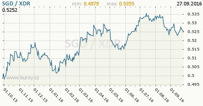 Graf MMF a singapursk� dolar