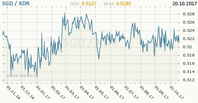 Graf MMF a singapurský dolar
