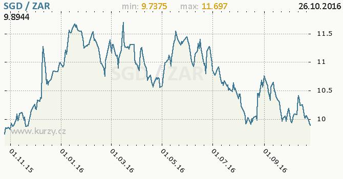 Graf jihoafrick� rand a singapursk� dolar