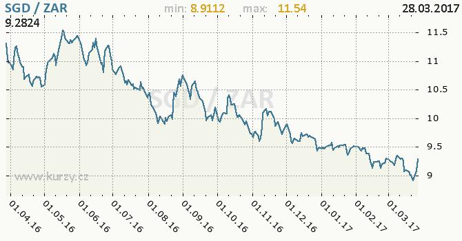 Graf jihoafrický rand a singapurský dolar