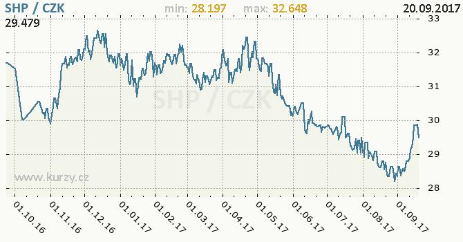 Graf česká koruna a svatohelenská libra