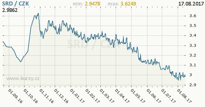 Graf česká koruna a surinamský dolar