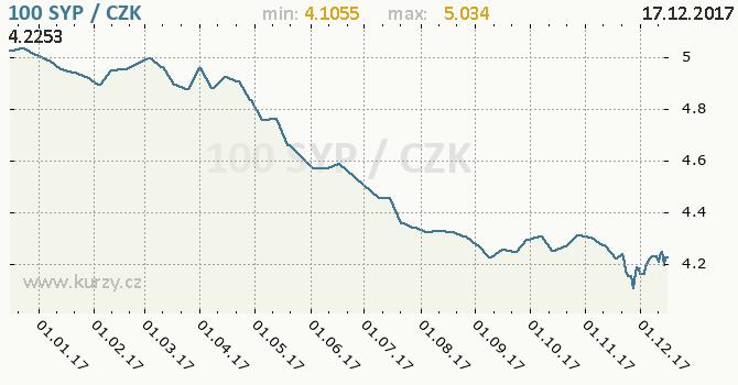 Graf česká koruna a syrská libra
