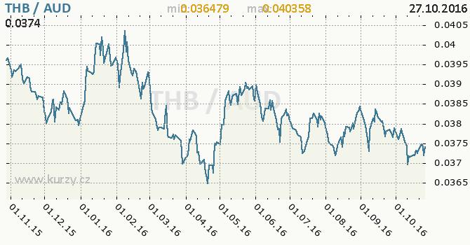 Graf australsk� dolar a thajsk� baht