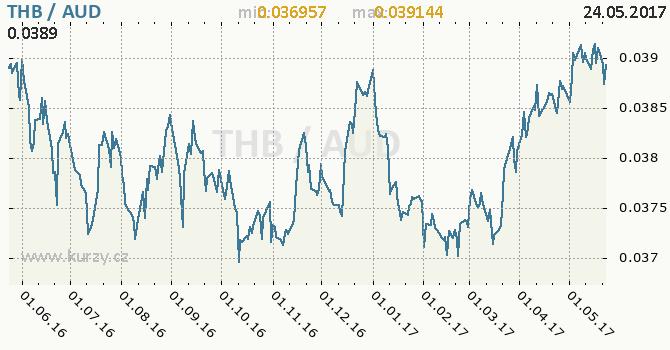 Graf australský dolar a thajský baht