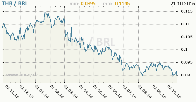 Graf brazilsk� real a thajsk� baht