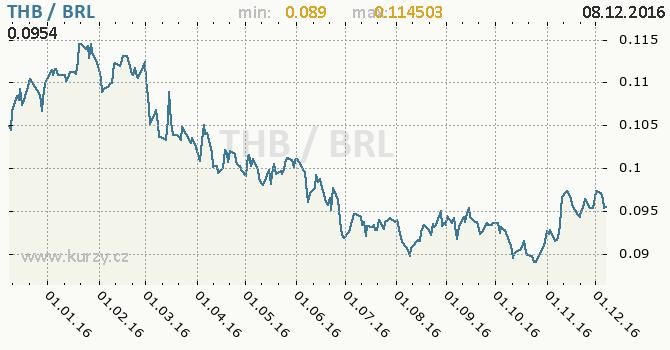 Graf brazilský real a thajský baht