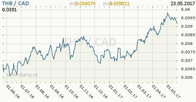 Graf kanadský dolar a thajský baht