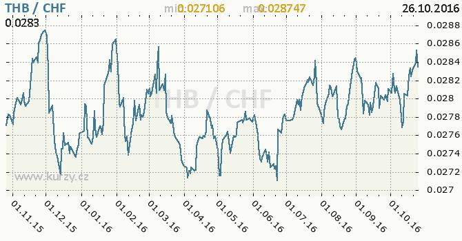 Graf �v�carsk� frank a thajsk� baht