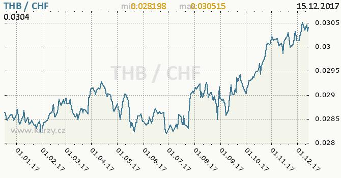 Graf švýcarský frank a thajský baht