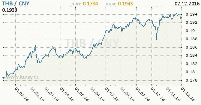 Graf čínský juan a thajský baht