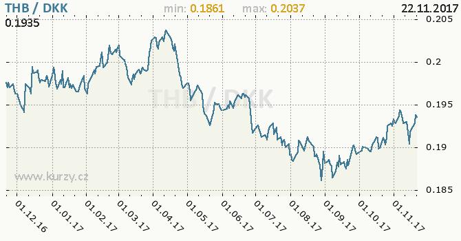 Graf dánská koruna a thajský baht