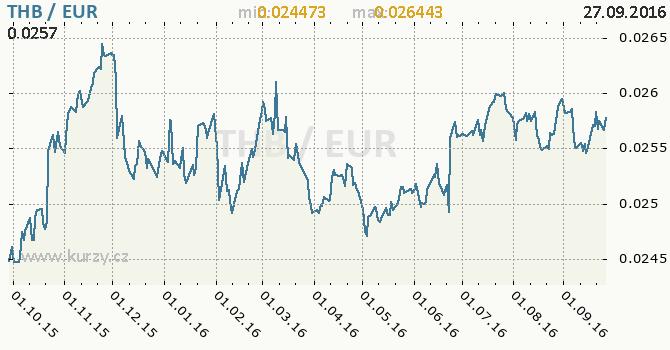 Graf euro a thajsk� baht