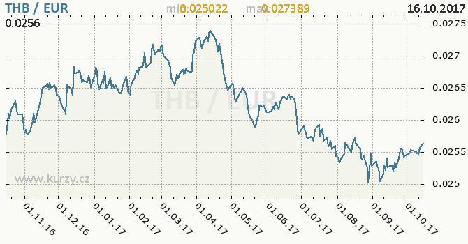 Graf euro a thajský baht