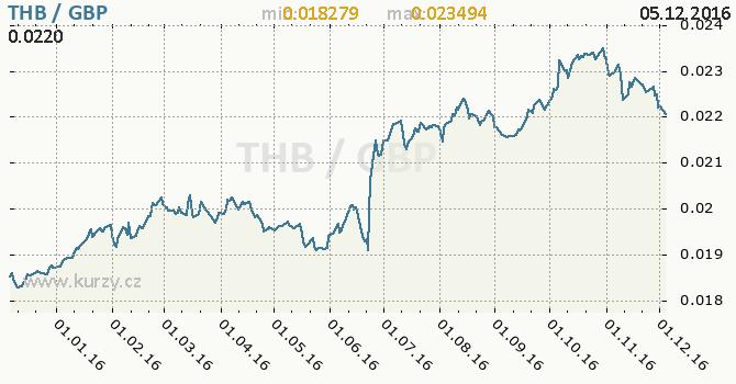 Graf britská libra a thajský baht