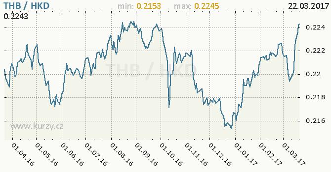 Graf hongkongský dolar a thajský baht