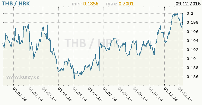Graf chorvatská kuna a thajský baht