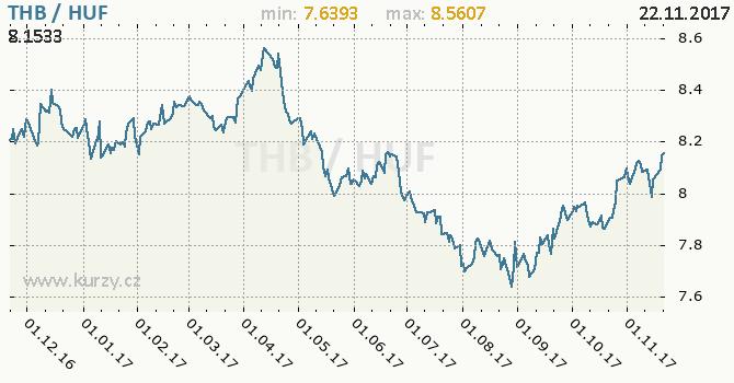 Graf maďarský forint a thajský baht