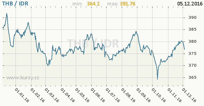Graf indonéská rupie a thajský baht