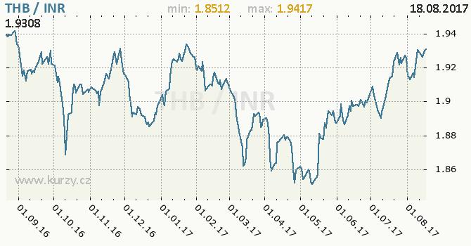 Graf indická rupie a thajský baht