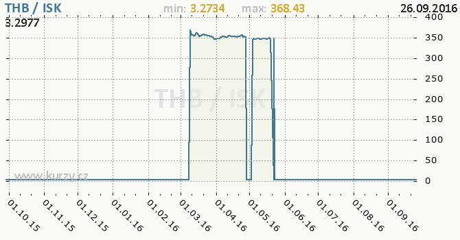 Graf islandsk� koruna a thajsk� baht