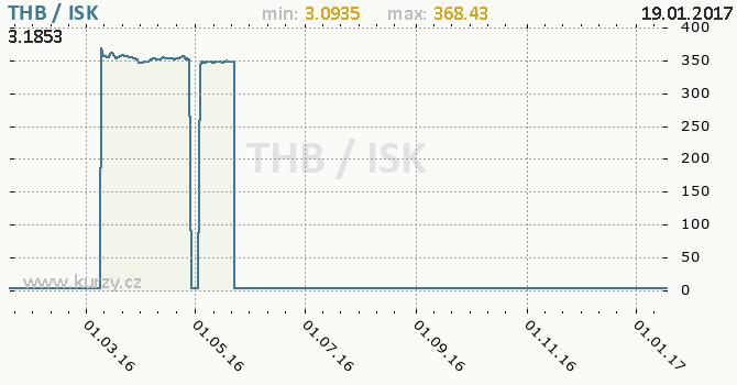 Graf islandská koruna a thajský baht