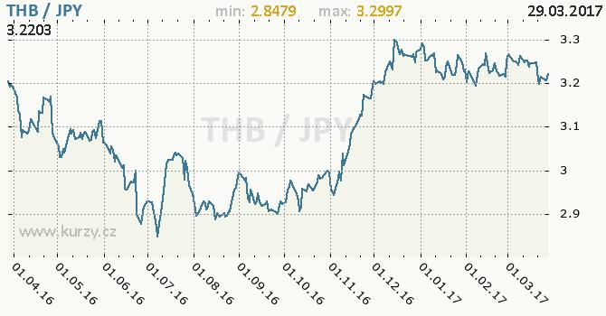 Graf japonský jen a thajský baht