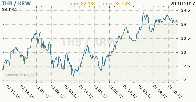 Graf jihokorejský won a thajský baht