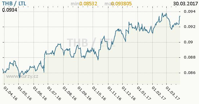 Graf litevský litas a thajský baht