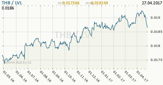 Graf lotyšský lat a thajský baht