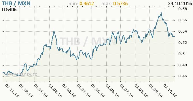 Graf mexick� peso a thajsk� baht