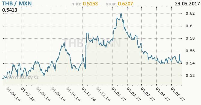 Graf mexické peso a thajský baht