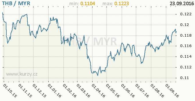 Graf malajsijsk� ringgit a thajsk� baht