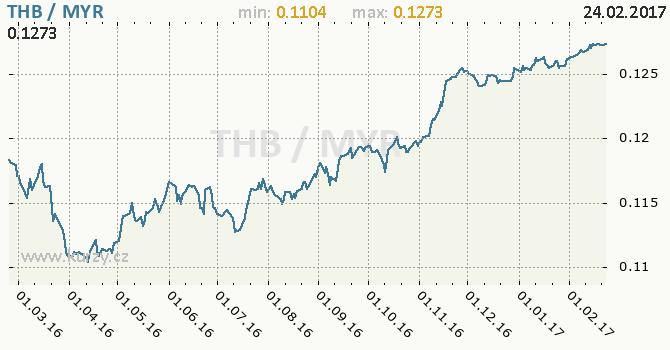 Graf malajsijský ringgit a thajský baht
