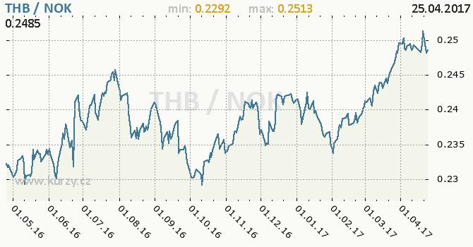 Graf norská koruna a thajský baht