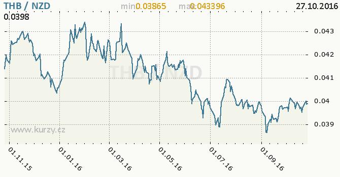 Graf novoz�landsk� dolar a thajsk� baht