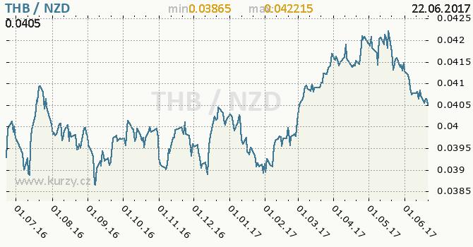 Graf novozélandský dolar a thajský baht