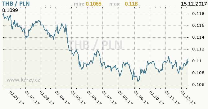 Graf polský zlotý a thajský baht