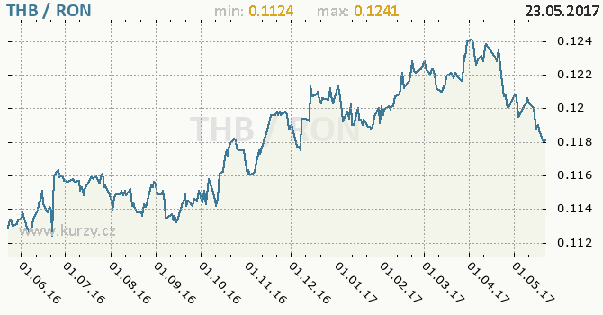 Graf rumunský nový lei a thajský baht