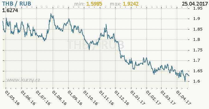 Graf ruský rubl a thajský baht