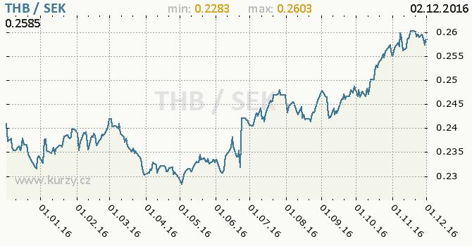 Graf švédská koruna a thajský baht