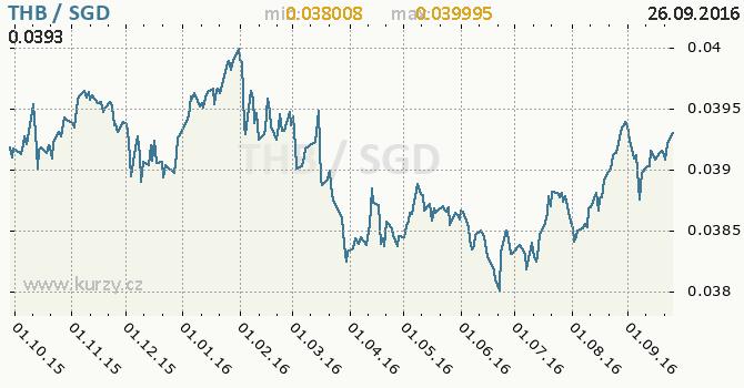Graf singapursk� dolar a thajsk� baht